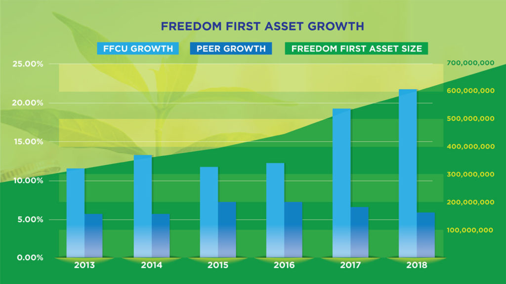 Freedom First Asset Growth Graphic
