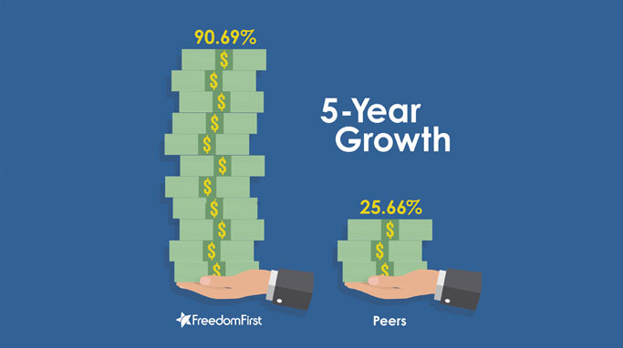 Freedom First FCU 5 Year Growth Graphic