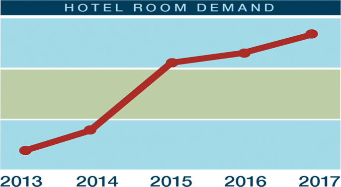 Hotel Demand Graph